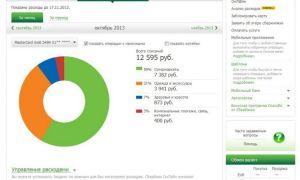 Анализ расходов в Сбербанк Онлайн