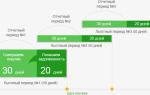 50 дней льготного периода в Сбербанке по кредитной карте