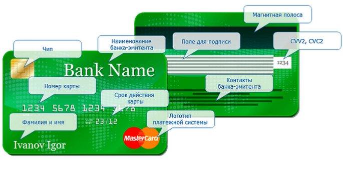 Контрольная информация банковской карты Сбербанка