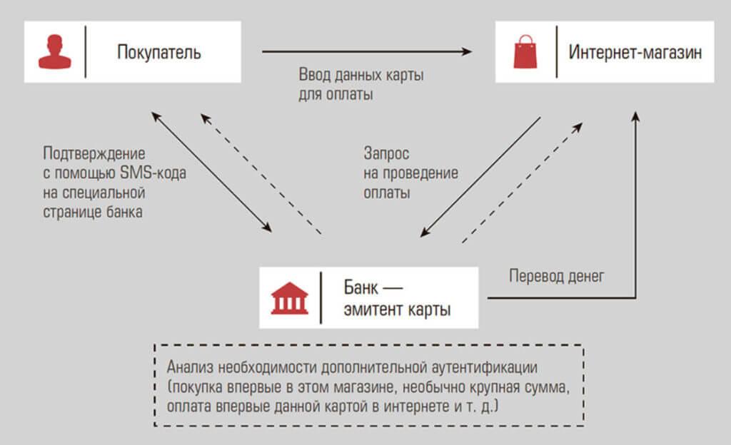 Принцип работы системы защиты 3D Secure