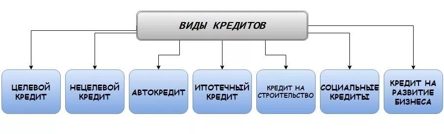 Разновидности кредитов