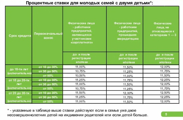 Процентные ставки по программе Молодая семья