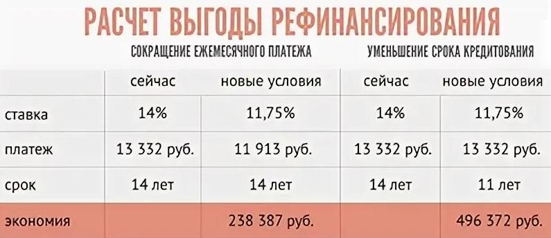Примерный расчет выгодности рефинансированного кредита