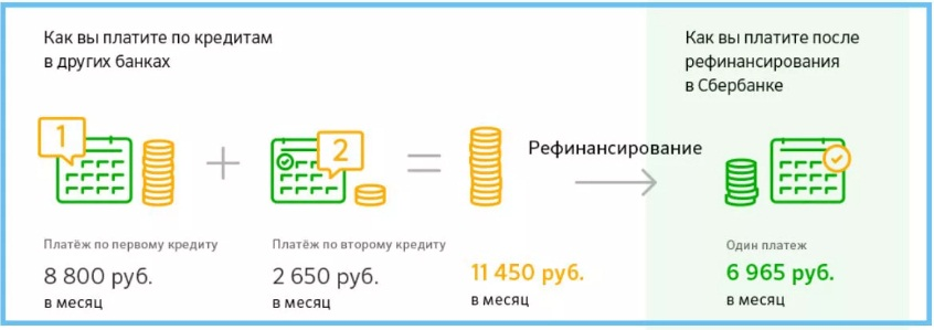 Выдадут ли второй кредит в Сбербанке, если у клиента уже есть кредит